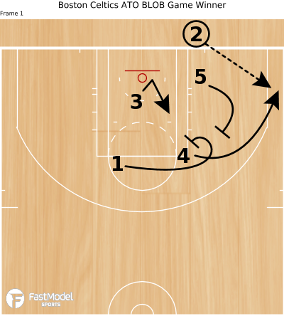 Basketball Play - Boston Celtics ATO BLOB Game Winner