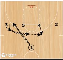 Basketball Play - Iowa State 1-4 High - Back Cut