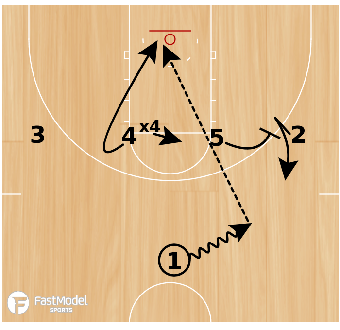 Basketball Play - Iowa State 1-4 High - Fake Action Lob