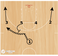 Basketball Play - Iowa State 1-4 High - Post Down