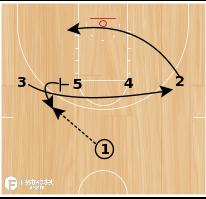 Basketball Play - Iowa State 1-4 High - Post Shot