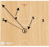 Basketball Play - Play of the Day 07-09-12: 1-4 High 42 Slice