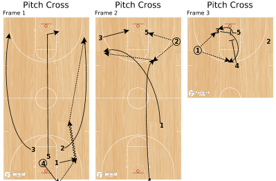 Basketball Play - Pitch Cross