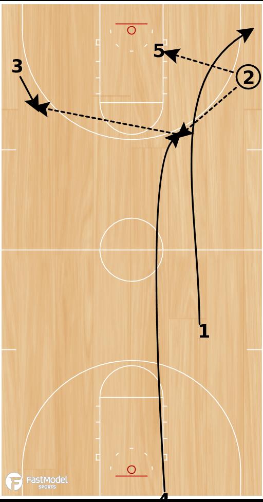 Basketball Play - Pitch Slice