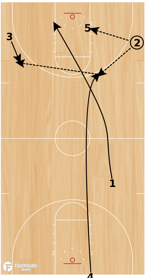 Basketball Play - Pitch Up