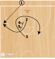 Basketball Play - UCLA Double Curl Blob