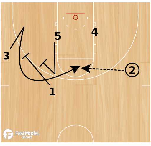 Basketball Play - UNC Secondary (Dribble Option)