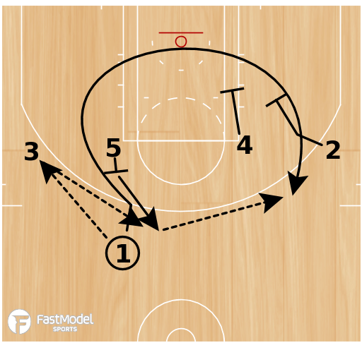 Basketball Play - WOB: UCLA-Double