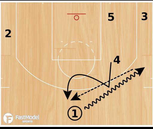 "Basketball Play - Atlanta Hawks ""PNR Slip DHO"""