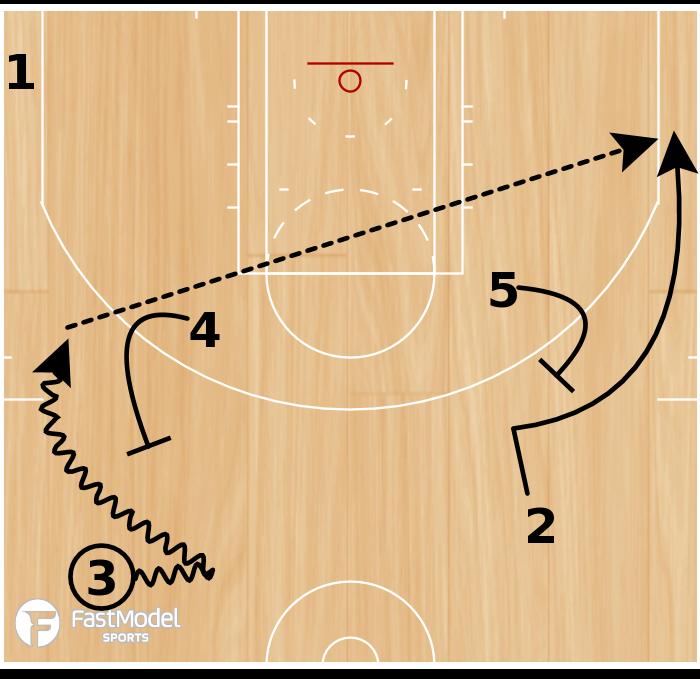"Basketball Play - Houston Rockets ""Quick Flare"""