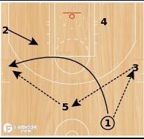 "Basketball Play - San Antonio Spurs ""Bump Flare"""