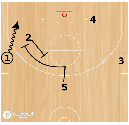 "Basketball Play - San Antonio Spurs ""Bump Flare"""