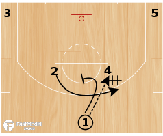 """Basketball Play - Los Angeles Clippers """"Horns Brush"""""""