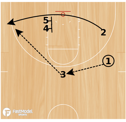 Basketball Play - Rosenthal: Double Screen for the Shooting Guard