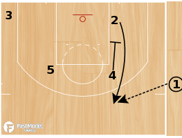 "Basketball Play - Golden State Warrios ""Quick Pitch PNR"""
