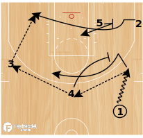 Basketball Play - Boston Celtics Slice