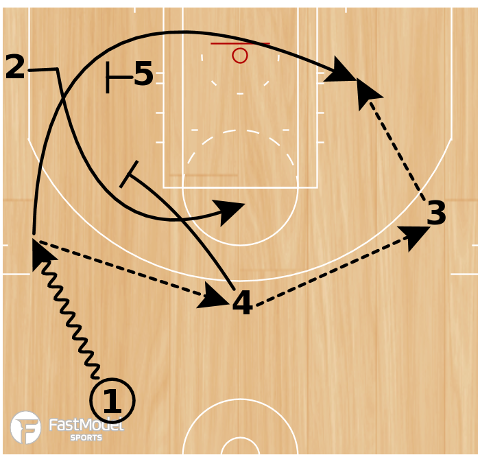 Basketball Play - Boston Celtics Slice 1