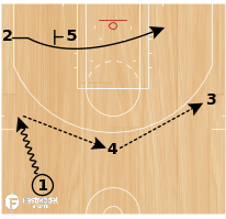 Basketball Play - Boston Celtics Slice Double