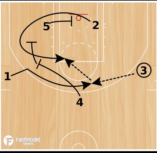 Basketball Play - Boston Celtics Slice Double