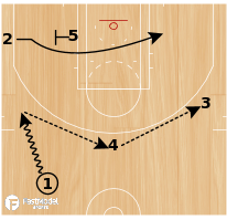 Basketball Play - Boston Celtics Slice Reverse