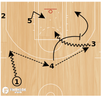 Basketball Play - Boston Celtics Slice Roll
