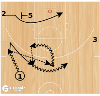Basketball Play - Boston Celtics Slice Twist