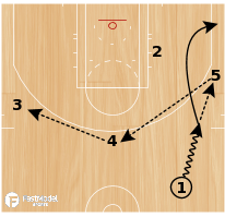 Basketball Play - Boston Celtics Slice 5