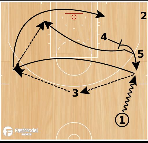 Basketball Play - Boston Celtics Slice 5