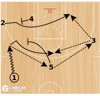 Basketball Play - L.A. Clippers Slice