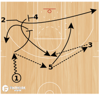 Basketball Play - L.A. Clippers 4 Pop