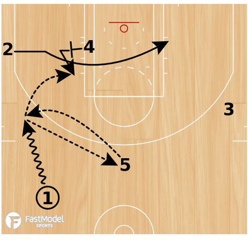 Basketball Play - L.A. Clippers 4 Snap
