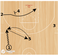 Basketball Play - L.A. Clippers Slice Reverse