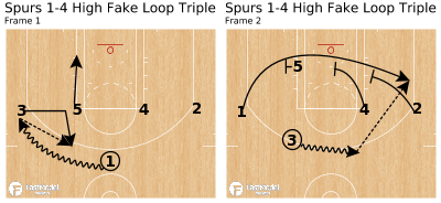 Basketball Play - Spurs 1-4 High Fake Loop Triple