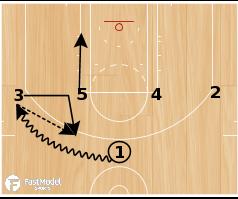 Basketball Play - Spurs 1-4 High Fake Loop Triple