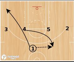 Basketball Play - Spurs 1-4 High Lob