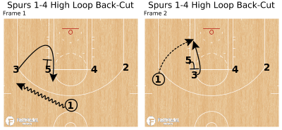 Basketball Play - Spurs 1-4 High Loop Back-Cut