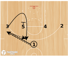Basketball Play - Spurs 1-4 High Loop PNR