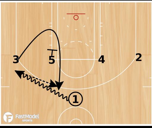 Basketball Play - Spurs 1-4 High Loop PNR
