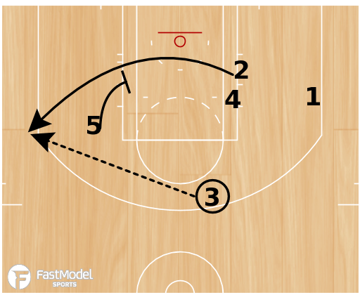 Basketball Play - Spurs 1-4 High Loop Stagger