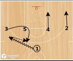Basketball Play - Spurs 1-4 High Loop Wheel