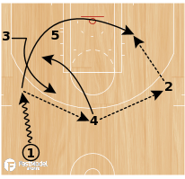 Basketball Play - L.A. Clippers Slice 1