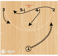 Basketball Play - Rosenthal: Hi-Low Set
