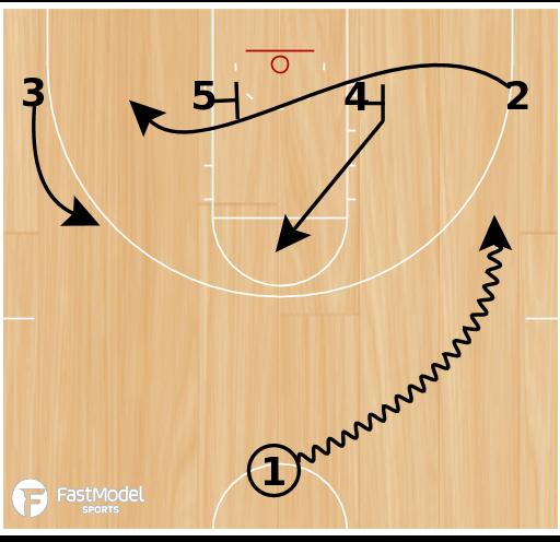 Basketball Play - Rosenthal: Hi-Low Set