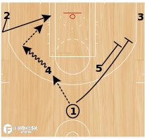 "Basketball Play - New Orleans Pelicans ""Elbow Double Away Backdoor"""