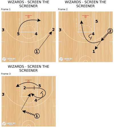 Basketball Play - WIZARDS - SCREEN THE SCREENER
