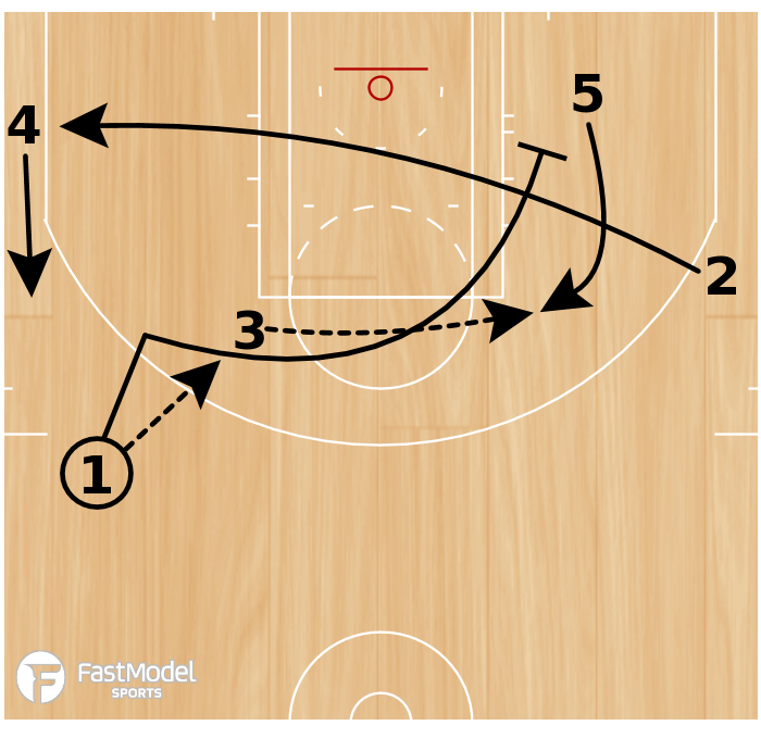 Basketball Play - BUCKS - PINCH POST / WEAK SIDE PIN DOWN