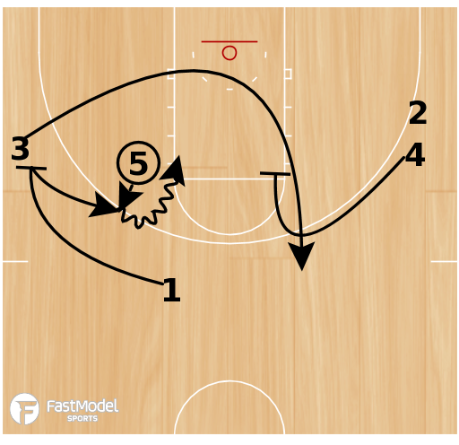 Basketball Play - Rosenthal: Pinch Action
