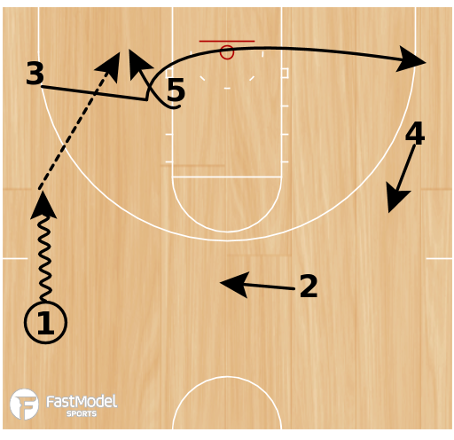 Basketball Play - ULL Post Option