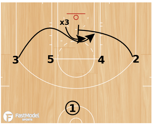 Basketball Play - Clipper Baseline Options