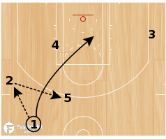 Basketball Play - Clipper Stagger Options